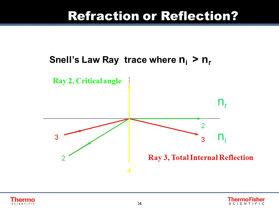 34 Refraction or Reflection? Ray 3, Total Internal Reflection Snell's Law Ray trace where n i > n r 1 2 3 1 2 3 nrnr nini 1 4 Ray 2, Critical angle
