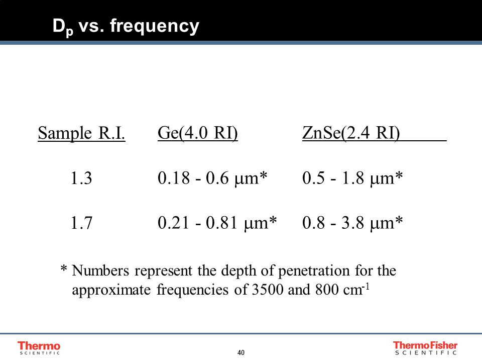 40 D p vs. frequency Sample R.I. 1.3 1.7 Ge(4.0 RI) ZnSe(2.4 RI) 0.18 - 0.6  m*0.5 - 1.8  m* 0.21 - 0.81  m*0.8 - 3.8  m* * Numbers represent the