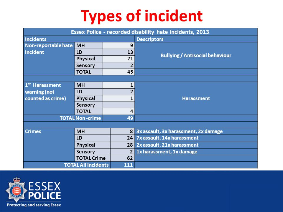 Types of incident Essex Police - recorded disability hate incidents, 2013 IncidentsDescriptors Non-reportable hate incident MH9 Bullying / Antisocial
