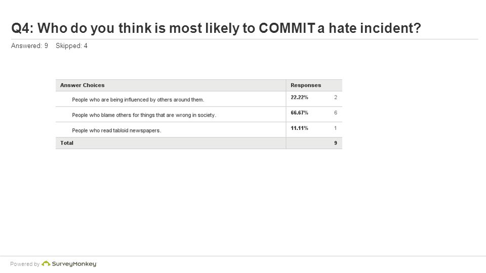 Powered by Q4: Who do you think is most likely to COMMIT a hate incident Answered: 9 Skipped: 4
