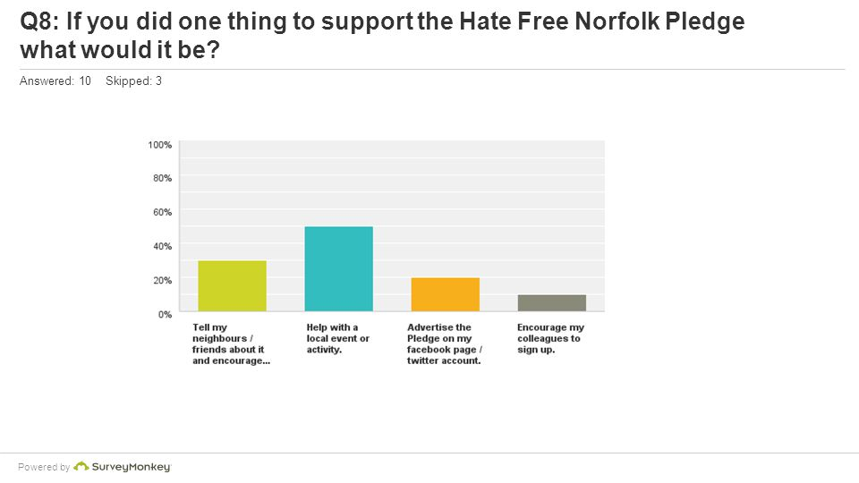 Powered by Q8: If you did one thing to support the Hate Free Norfolk Pledge what would it be.