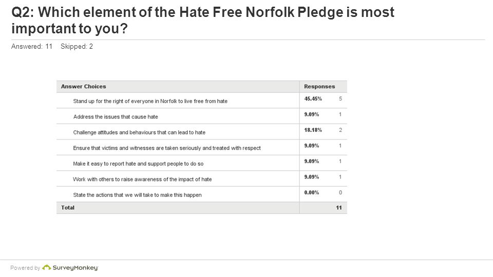 Powered by Q2: Which element of the Hate Free Norfolk Pledge is most important to you.