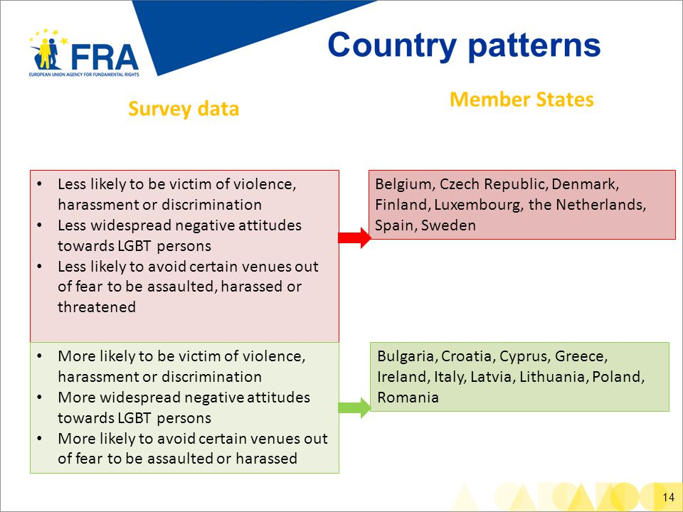 14 Country patterns Less likely to be victim of violence, harassment or discrimination Less widespread negative attitudes towards LGBT persons Less likely to avoid certain venues out of fear to be assaulted, harassed or threatened More likely to be victim of violence, harassment or discrimination More widespread negative attitudes towards LGBT persons More likely to avoid certain venues out of fear to be assaulted or harassed Survey data Member States Belgium, Czech Republic, Denmark, Finland, Luxembourg, the Netherlands, Spain, Sweden Bulgaria, Croatia, Cyprus, Greece, Ireland, Italy, Latvia, Lithuania, Poland, Romania