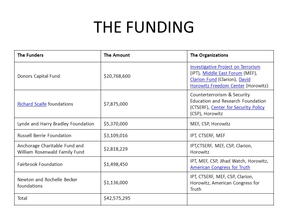 THE FUNDING The FundersThe AmountThe Organizations Donors Capital Fund$20,768,600 Investigative Project on Terrorism Investigative Project on Terroris