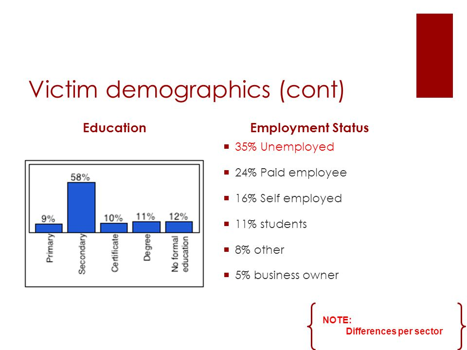 Victim demographics (cont) EducationEmployment Status NOTE: Differences per sector  35% Unemployed  24% Paid employee  16% Self employed  11% students  8% other  5% business owner