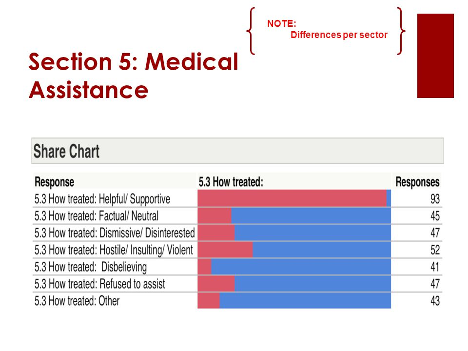 Section 5: Medical Assistance NOTE: Differences per sector