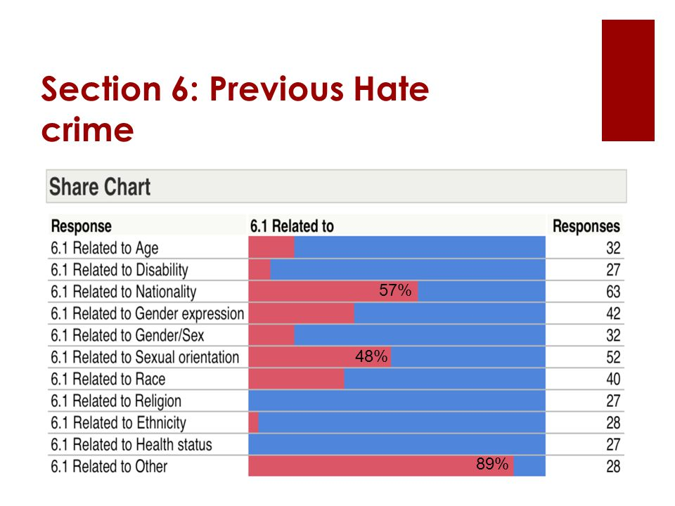Section 6: Previous Hate crime 57% 48% 89%