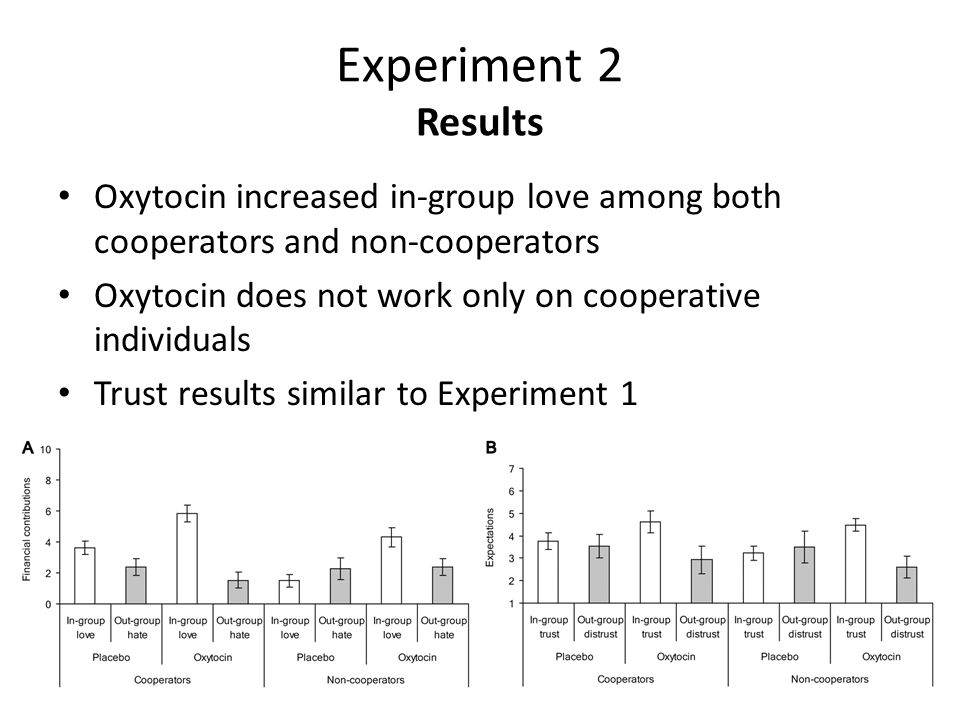 Experiment 2 Results Oxytocin increased in-group love among both cooperators and non-cooperators Oxytocin does not work only on cooperative individuals Trust results similar to Experiment 1