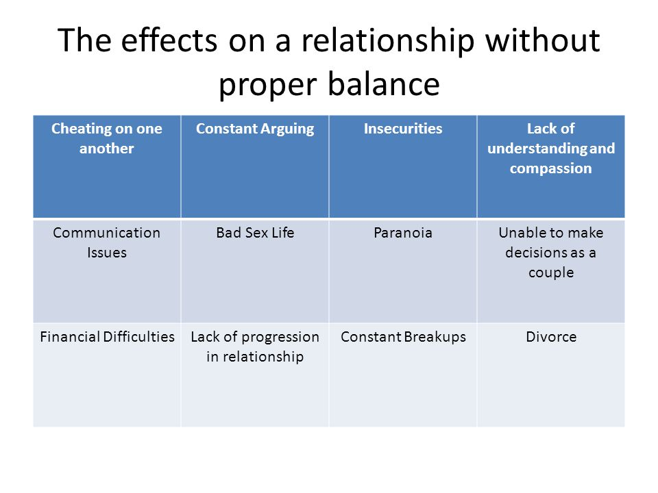 The effects on a relationship without proper balance Cheating on one another Constant ArguingInsecuritiesLack of understanding and compassion Communication Issues Bad Sex LifeParanoiaUnable to make decisions as a couple Financial DifficultiesLack of progression in relationship Constant BreakupsDivorce