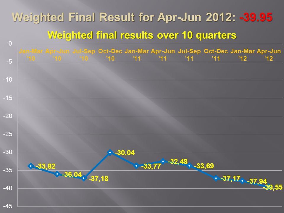 Weighted Final Result for Apr-Jun 2012: -39.95 Weighted final results over 10 quarters