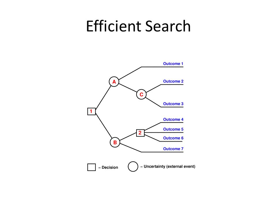 Efficient Search