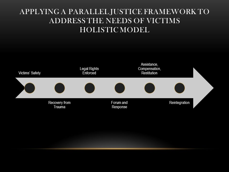 APPLYING A PARALLEL JUSTICE FRAMEWORK TO ADDRESS THE NEEDS OF VICTIMS HOLISTIC MODEL Victims' Safety Recovery from Trauma Legal Rights Enforced Forum and Response Assistance, Compensation, Restitution Reintegration
