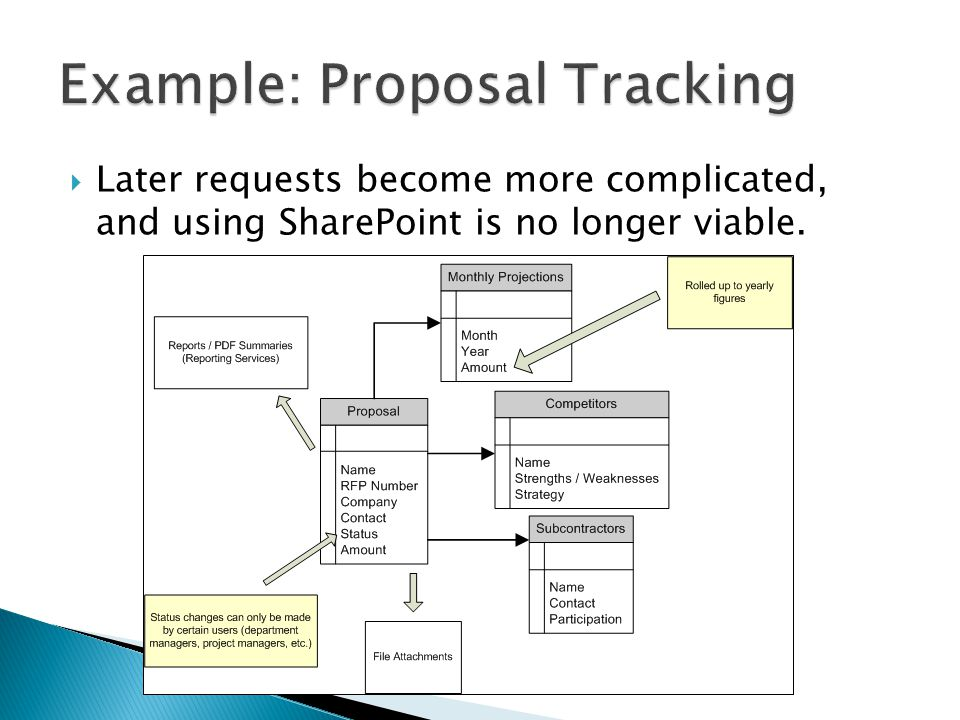 Later requests become more complicated, and using SharePoint is no longer viable.