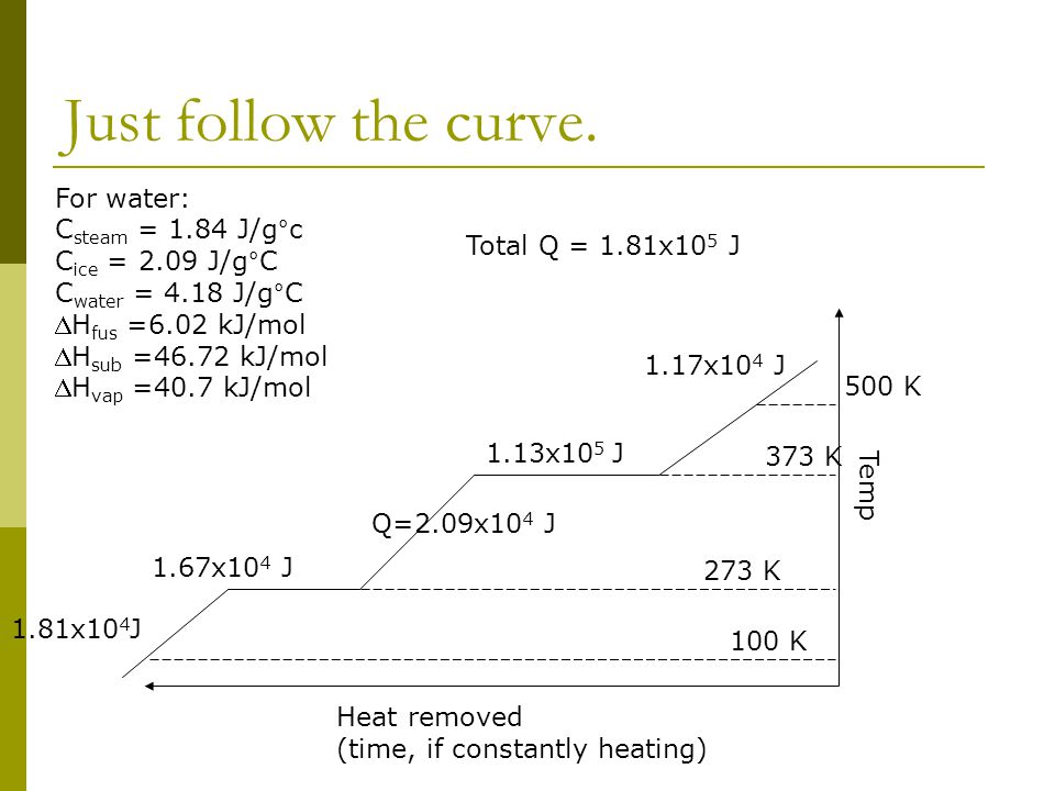 Just follow the curve. Heat removed (time, if constantly heating) Temp 1.17x10 4 J Q=2.09x10 4 J 1.81x10 4 J 1.67x10 4 J 1.13x10 5 J For water: C stea
