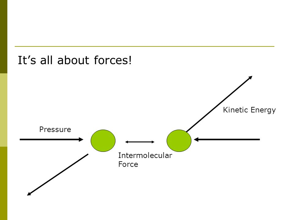 It's all about forces! Intermolecular Force Kinetic Energy Pressure