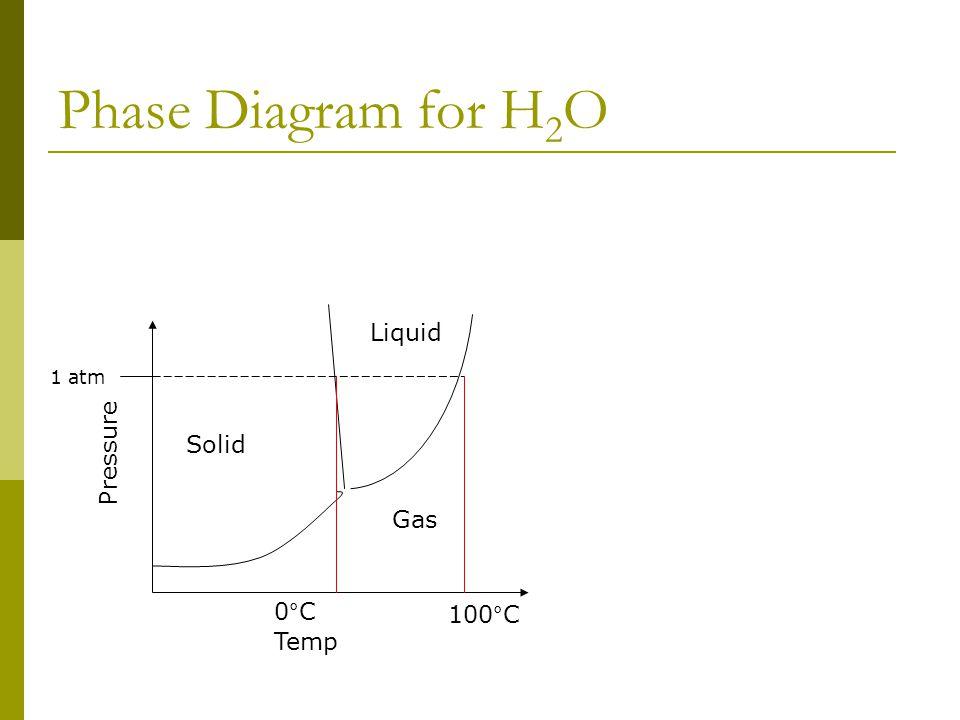 Phase Diagram for H 2 O Temp Pressure Solid Gas Liquid 1 atm 0°C 100°C