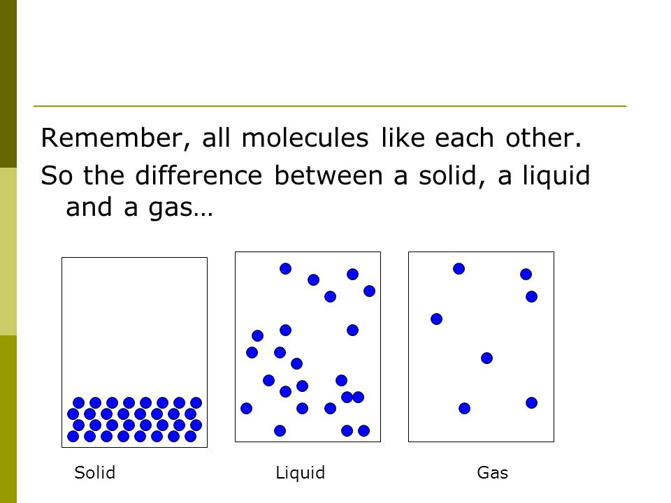 Remember, all molecules like each other. So the difference between a solid, a liquid and a gas… SolidLiquidGas