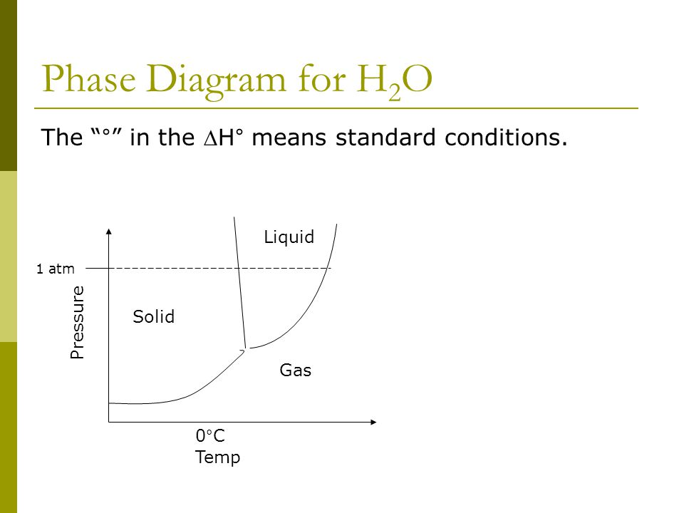 "Phase Diagram for H 2 O Temp Pressure Solid Gas Liquid 1 atm 0°C The ""°"" in the H° means standard conditions."