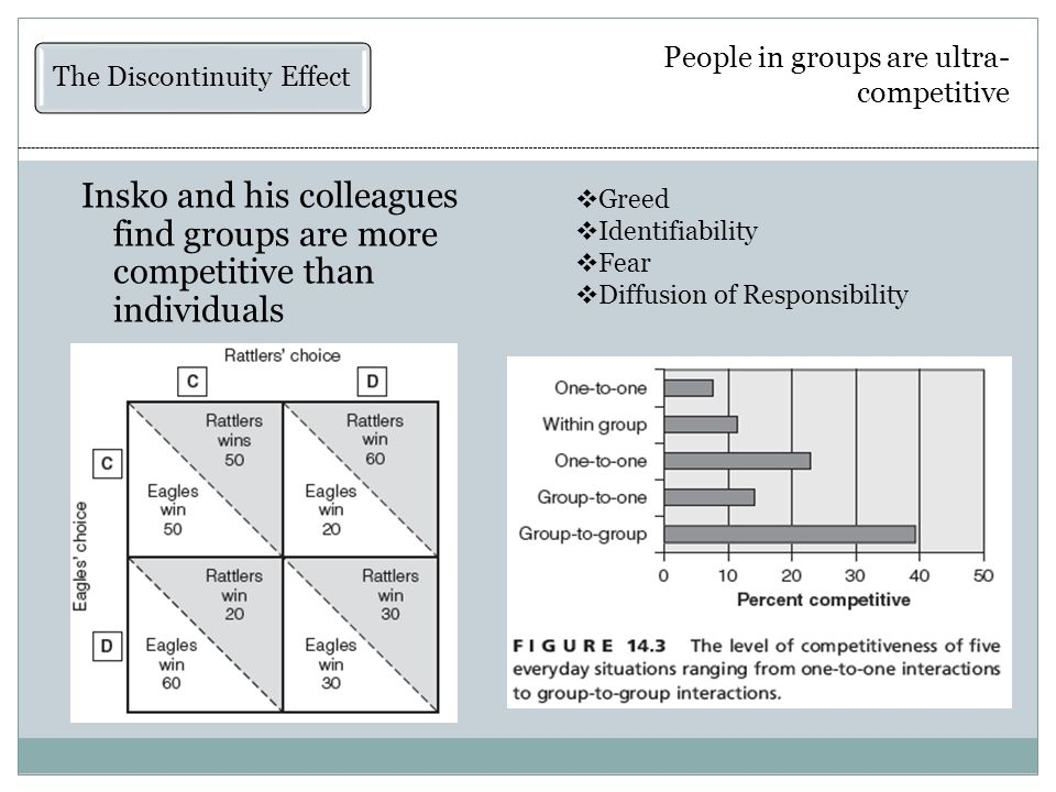 People in groups are ultra- competitive Insko and his colleagues find groups are more competitive than individuals  Greed  Identifiability  Fear  Diffusion of Responsibility The Discontinuity Effect