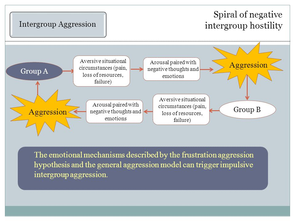 Spiral of negative intergroup hostility Intergroup Aggression Aggression Arousal paired with negative thoughts and emotions Aversive situational circumstances (pain, loss of resources, failure) Group A Aggression Aversive situational circumstances (pain, loss of resources, failure) Arousal paired with negative thoughts and emotions Group B The emotional mechanisms described by the frustration aggression hypothesis and the general aggression model can trigger impulsive intergroup aggression.