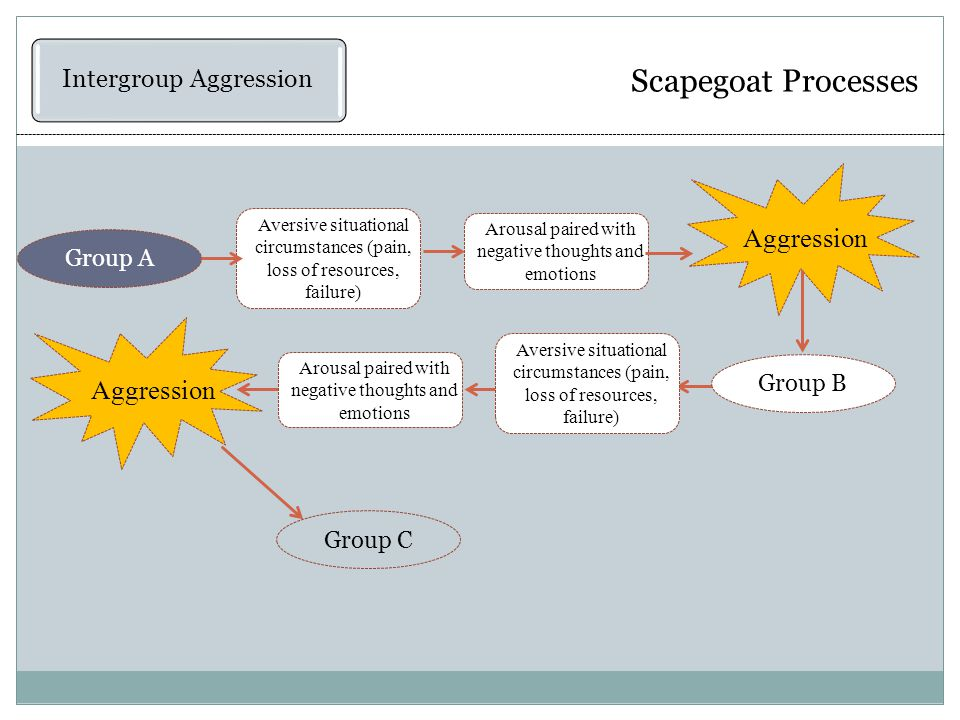 Scapegoat Processes Intergroup Aggression Aggression Aversive situational circumstances (pain, loss of resources, failure) Arousal paired with negative thoughts and emotions Group A Aggression Arousal paired with negative thoughts and emotions Aversive situational circumstances (pain, loss of resources, failure) Group B Group C