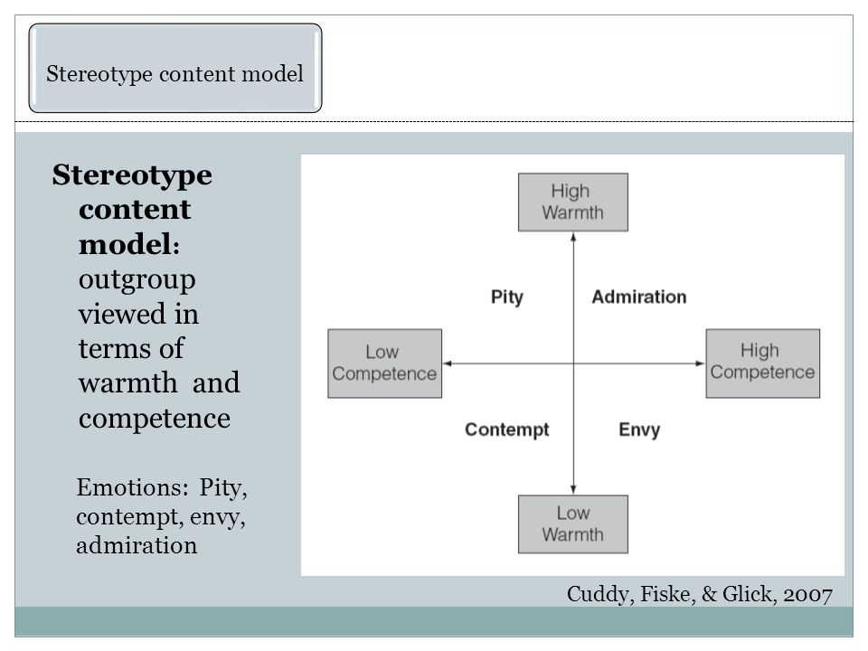 Stereotype content model : outgroup viewed in terms of warmth and competence Emotions: Pity, contempt, envy, admiration Cuddy, Fiske, & Glick, 2007 Stereotype content model