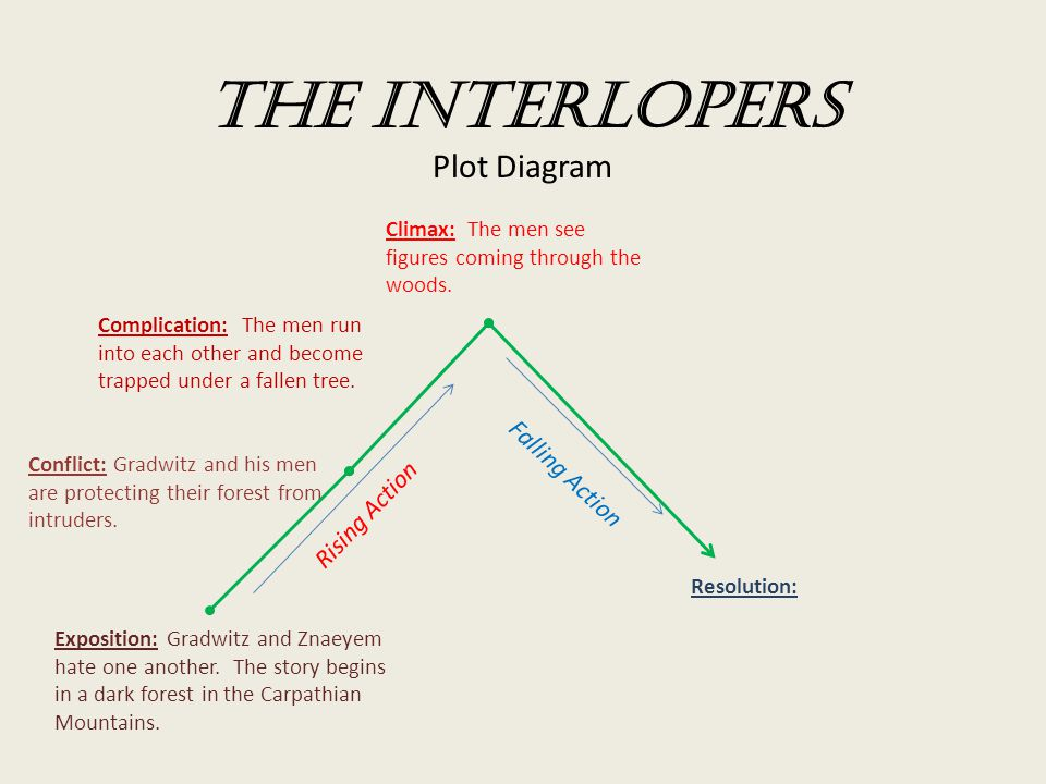 The Interlopers Plot Diagram Exposition: Gradwitz and Znaeyem hate one another.