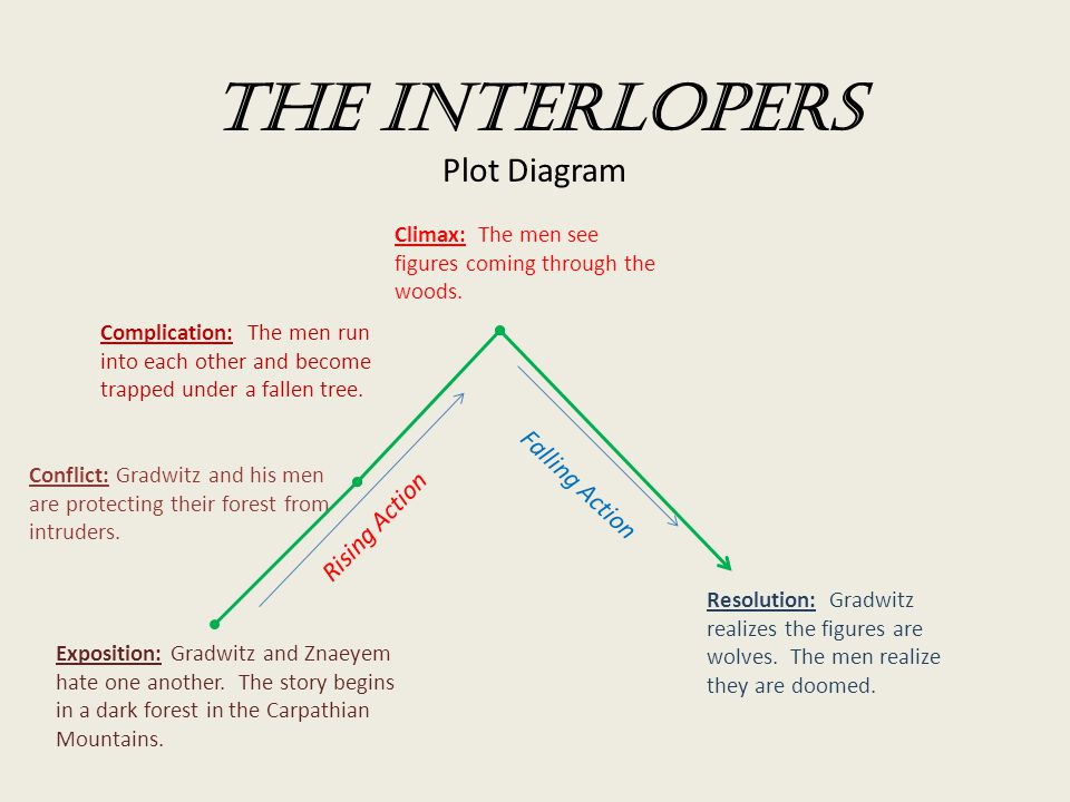 the interlopers plot diagram exposition conflict climax  : exposition plot diagram - findchart.co