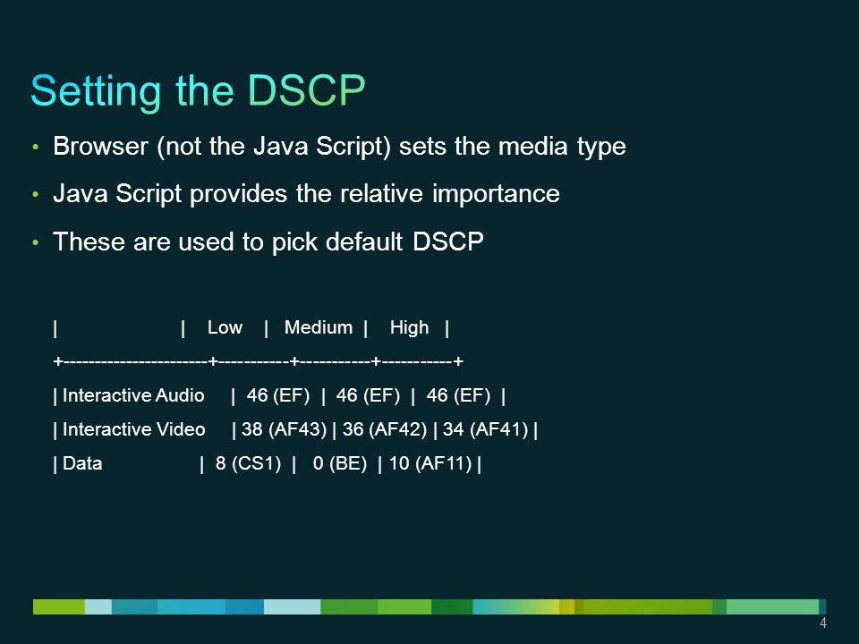 4 Browser (not the Java Script) sets the media type Java Script provides the relative importance These are used to pick default DSCP | | Low | Medium | High | +-----------------------+-----------+-----------+-----------+ | Interactive Audio | 46 (EF) | 46 (EF) | 46 (EF) | | Interactive Video | 38 (AF43) | 36 (AF42) | 34 (AF41) | | Data | 8 (CS1) | 0 (BE) | 10 (AF11) |