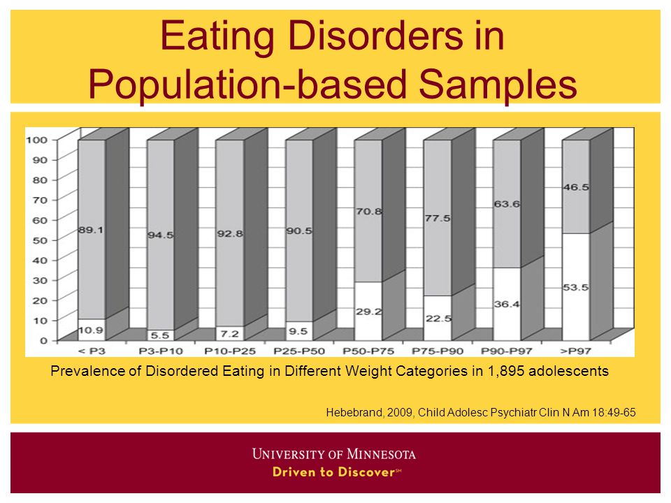 Eating Disorders in Population-based Samples Hebebrand, 2009, Child Adolesc Psychiatr Clin N Am 18:49-65 Prevalence of Disordered Eating in Different