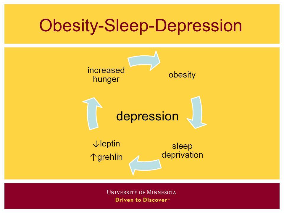 Obesity-Sleep-Depression depression obesity sleep deprivation ↓ leptin ↑ grehlin increased hunger