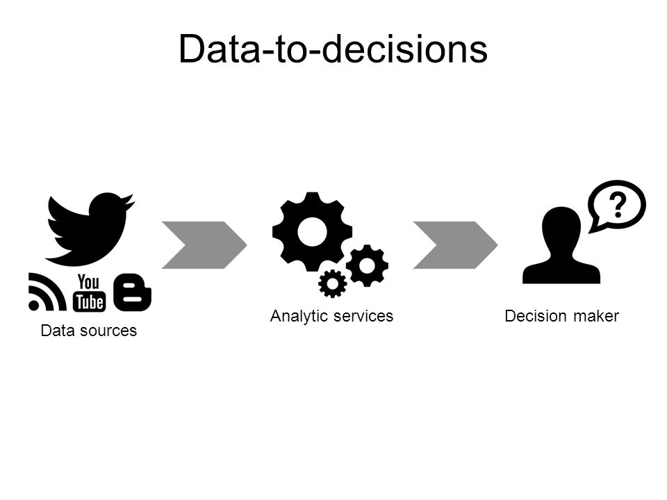 Analytic services Decision maker Data-to-decisions Data source Data sources
