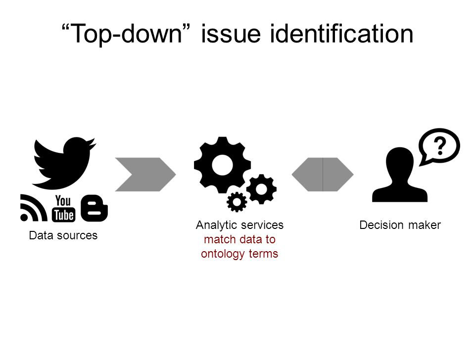 Analytic services match data to ontology terms Decision maker Top-down issue identification Data source Data sources