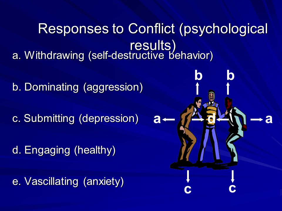 Responses to Conflict (psychological results) a. Withdrawing (self-destructive behavior) b.