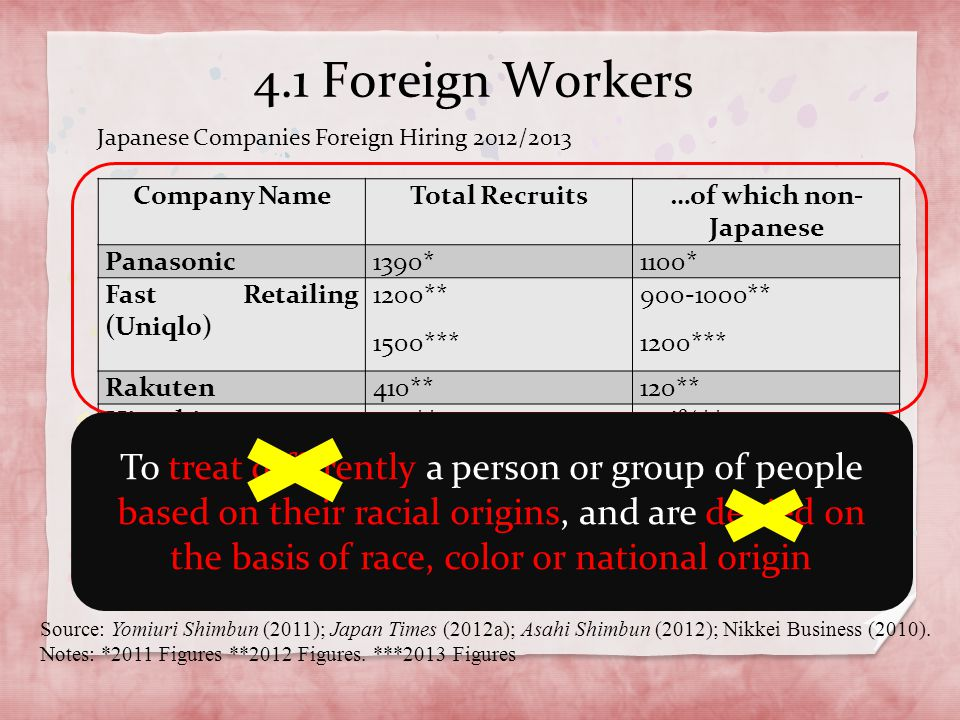 4.1 Foreign Workers Company NameTotal Recruits…of which non- Japanese Panasonic1390*1100* Fast Retailing (Uniqlo) 1200** 1500*** 900-1000** 1200*** Ra