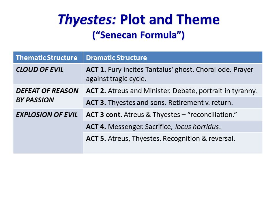 Thyestes: Plot and Theme ( Senecan Formula ) Thematic StructureDramatic Structure CLOUD OF EVILACT 1.