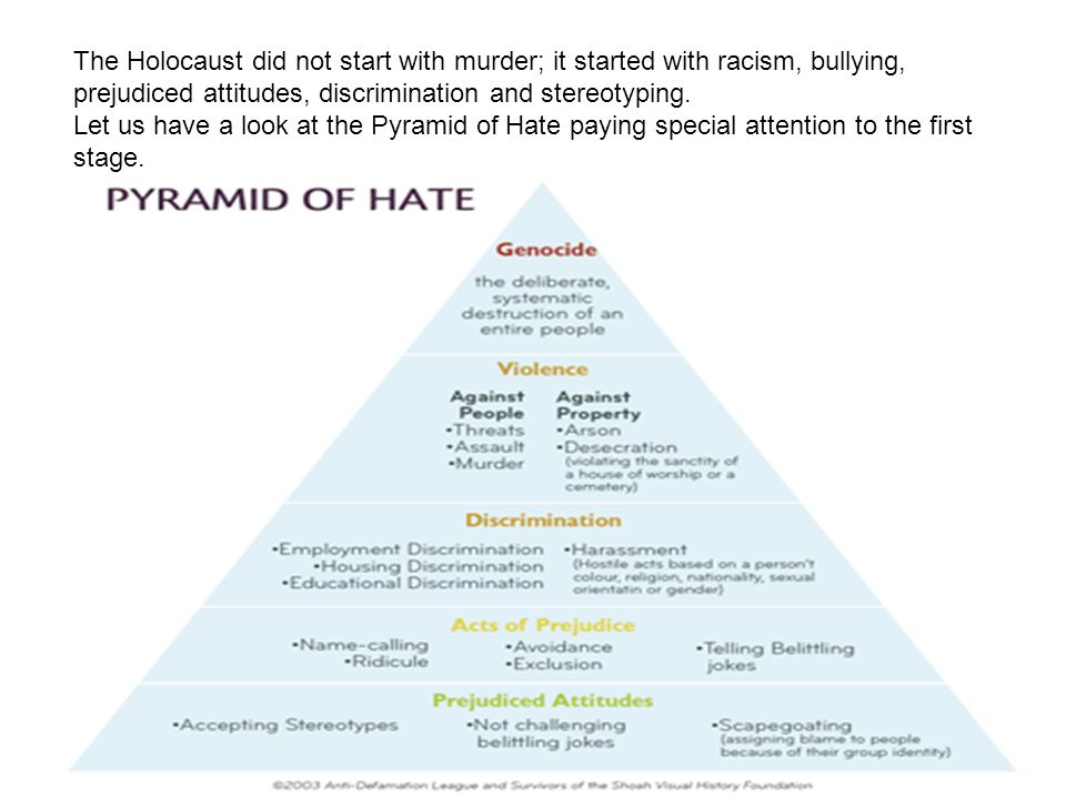 The Holocaust did not start with murder; it started with racism, bullying, prejudiced attitudes, discrimination and stereotyping. Let us have a look a