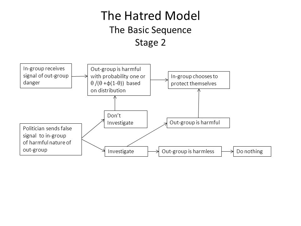 The Hatred Model The Basic Sequence Stage 2 Politician sends false signal to in-group of harmful nature of out-group Out-group is harmful with probabi
