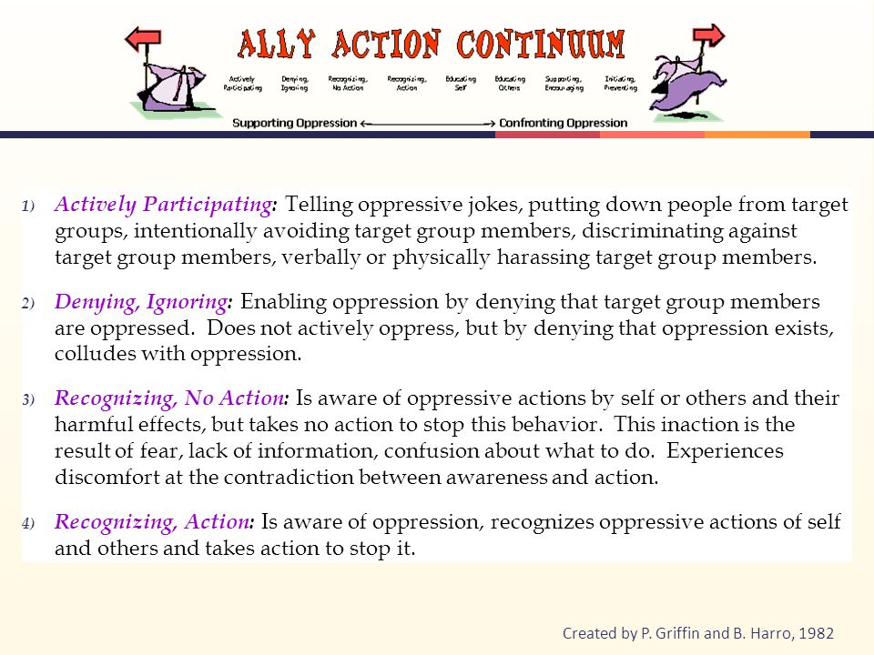 1) Actively Participating: Telling oppressive jokes, putting down people from target groups, intentionally avoiding target group members, discriminating against target group members, verbally or physically harassing target group members.
