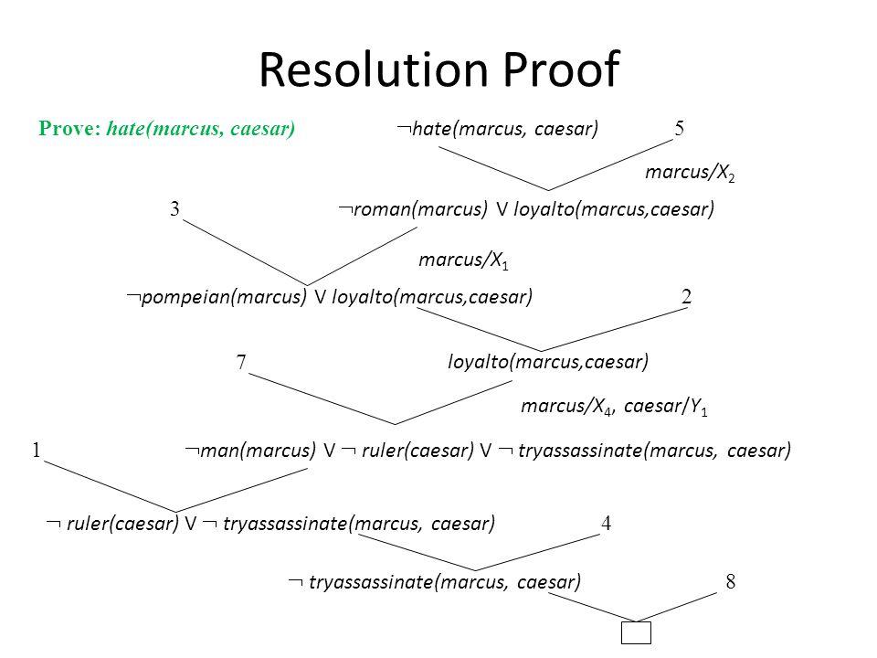 Resolution Proof Prove: hate(marcus, caesar)  hate(marcus, caesar)  roman(marcus) V loyalto(marcus,caesar) marcus/X 2 5 3 2 7 1 4 8 marcus/X 1  pom