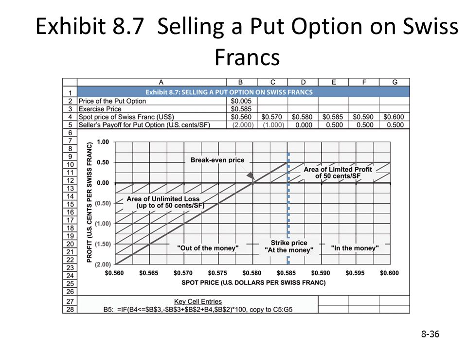 8-36 Exhibit 8.7 Selling a Put Option on Swiss Francs