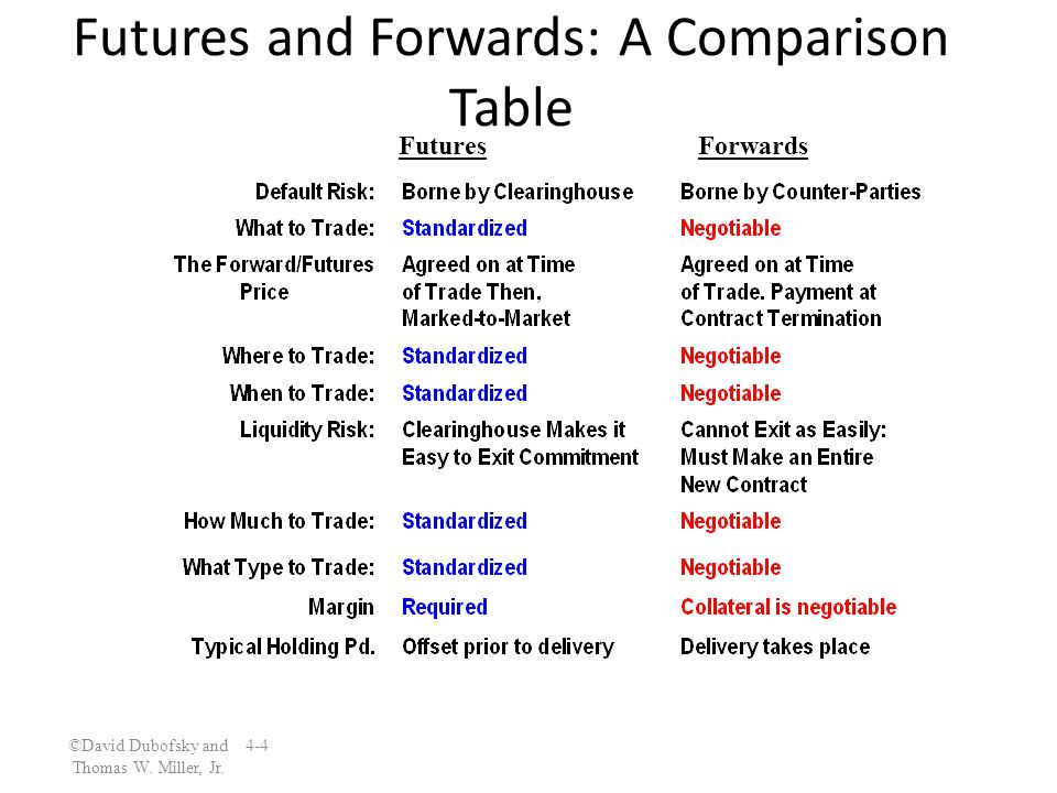 ©David Dubofsky and 4-4 Thomas W. Miller, Jr. Futures and Forwards: A Comparison Table FuturesForwards