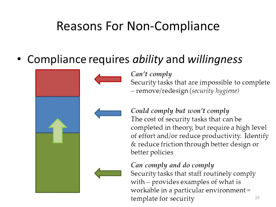 Reasons For Non-Compliance Compliance requires ability and willingness Can't comply Security tasks that are impossible to complete – remove/redesign (security hygiene) Could comply but won't comply The cost of security tasks that can be completed in theory, but require a high level of effort and/or reduce productivity.