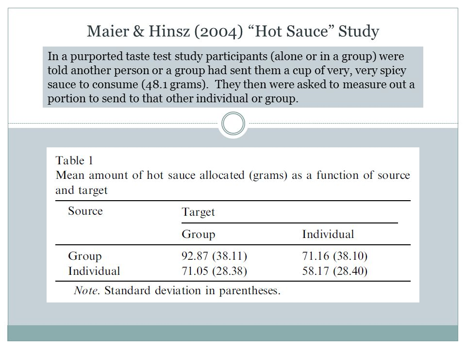 Maier & Hinsz (2004) Hot Sauce Study In a purported taste test study participants (alone or in a group) were told another person or a group had sent them a cup of very, very spicy sauce to consume (48.1 grams).
