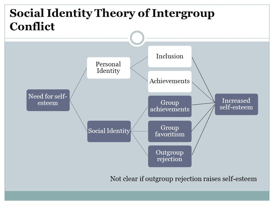 Social Identity Theory of Intergroup Conflict Need for self- esteem Personal Identity InclusionAchievementsSocial Identity Group achievements Group favoritism Increased self-esteem Outgroup rejection Not clear if outgroup rejection raises self-esteem