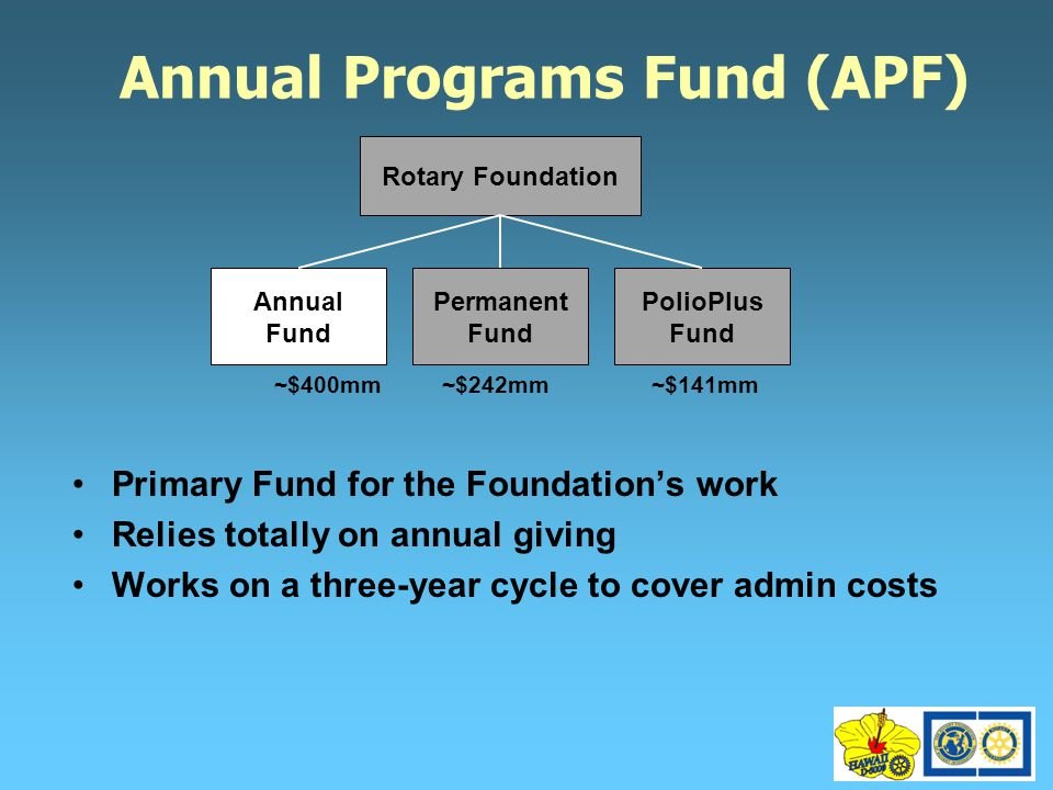 Annual Programs Fund (APF) Primary Fund for the Foundation's work Relies totally on annual giving Works on a three-year cycle to cover admin costs Rotary Foundation Annual Fund Permanent Fund PolioPlus Fund ~$400mm~$242mm~$141mm