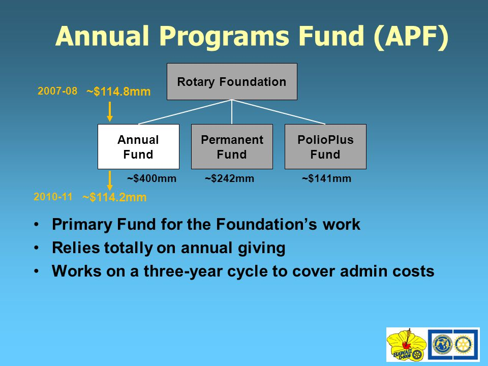 Annual Programs Fund (APF) Primary Fund for the Foundation's work Relies totally on annual giving Works on a three-year cycle to cover admin costs Rotary Foundation Annual Fund Permanent Fund PolioPlus Fund ~$400mm~$242mm~$141mm ~$114.8mm ~$114.2mm 2007-08 2010-11