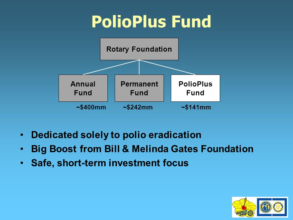 PolioPlus Fund Dedicated solely to polio eradication Big Boost from Bill & Melinda Gates Foundation Safe, short-term investment focus Rotary Foundation Annual Fund Permanent Fund PolioPlus Fund ~$400mm~$242mm~$141mm