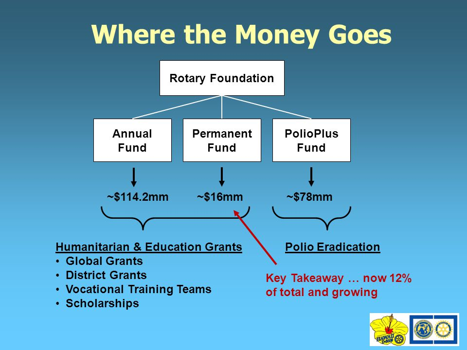 Where the Money Goes Rotary Foundation Annual Fund Permanent Fund PolioPlus Fund ~$114.2mm~$16mm~$78mm Humanitarian & Education Grants Global Grants District Grants Vocational Training Teams Scholarships Polio Eradication Key Takeaway … now 12% of total and growing