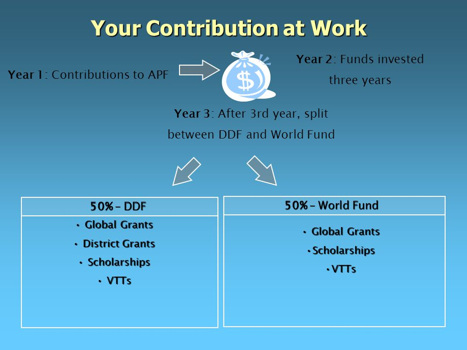 Global Grants Global Grants ScholarshipsScholarships VTTsVTTs 50% – World Fund Year 2: Funds invested three years Year 3: After 3rd year, split between DDF and World Fund Global Grants Global Grants District Grants District Grants Scholarships Scholarships VTTs VTTs 50% – DDF Your Contribution at Work Year 1: Contributions to APF